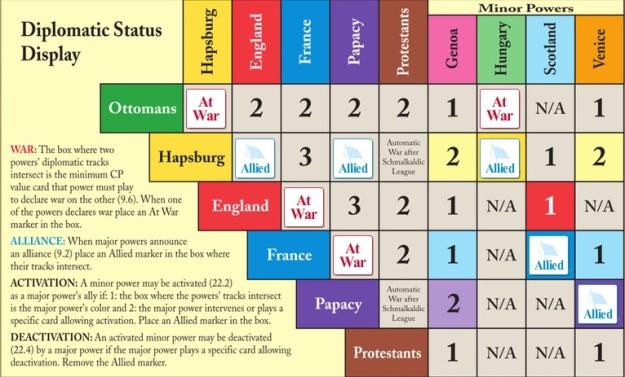 Diplomatic Chart
