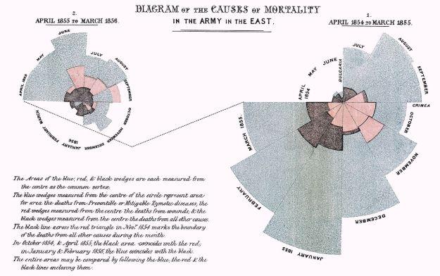 Polar Area Pie Chart